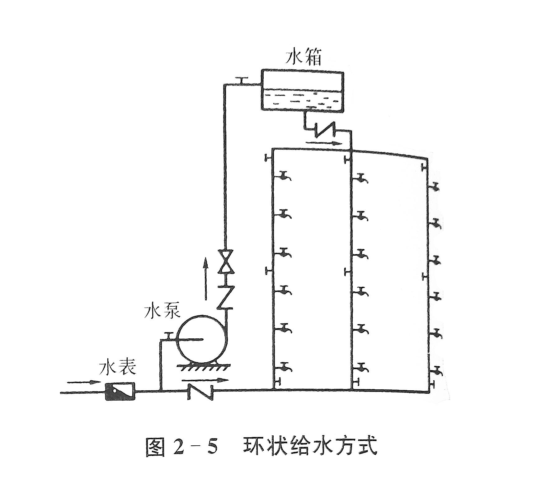 二、室内给水管道布置和敷设 1.管道布置 (1)布置形式 室内给水系统按照水平于管的嫩设位置,可有以下儿种形式: 下行上给式,如图2-1所示。这类布置是水平干管敷设在首层管沟内或直埋地下,有地下室的建筑物可敷设在地下室天花板下。水是自下向上供给。这类布置常用于一般居住建筑和公共建筑中的直接给水系统。采用时装式,便于安装和维修。  上行下给式,如图2-2所示。水平干管敷设在顶层天花饭下或吊顶层内,从上向下供水。多用于多层建筑或设有水箱的给水系统。  环状式,如图2-5所示。水平干管或配水立管互相连通成环